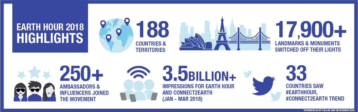 Earth Hour Infographic 2018